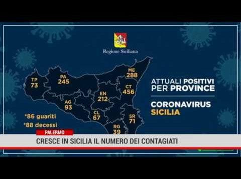 Coronavirus in Sicilia: 71 positivi in più rispetto a ieri, 12 guariti e 7 deceduti oggi