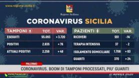 Palermo. Coronavirus, Boom di tamponi processati, più guariti