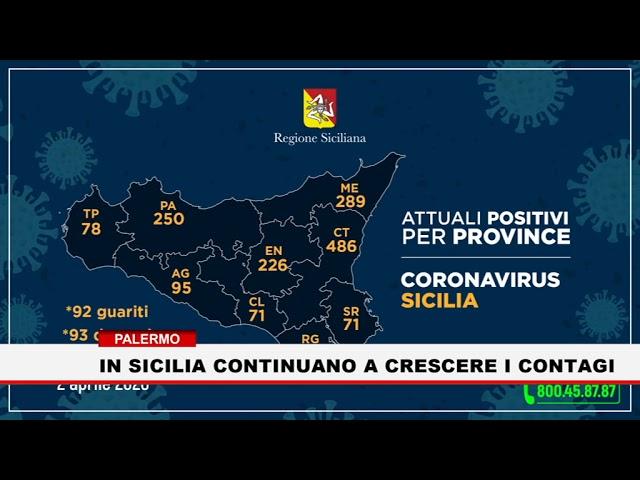 Palermo. In Sicilia continuano a crescere i contagi