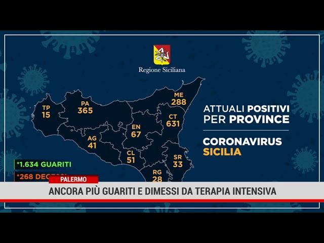 Palermo. Ancora più guariti e dimessi da terapia intensiva