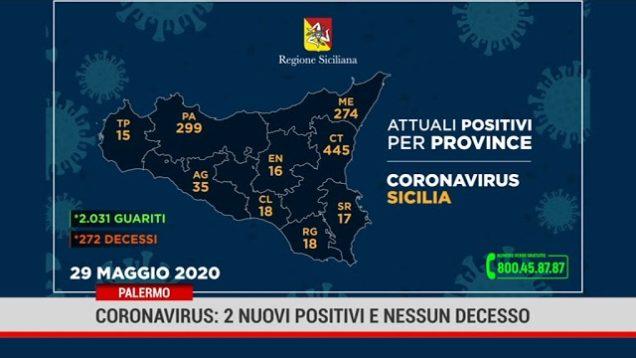 Palermo.Coronavirus: 2 nuovi positivi e nessun decesso
