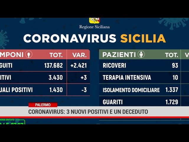 Palermo. Coronavirus: 3 nuovi positivi e un deceduto.