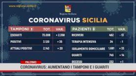 Palermo. Coronavirus: aumentano i tamponi e i guariti