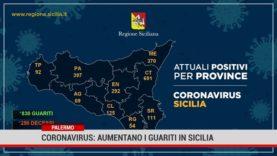 Palermo. Coronavirus: aumentano i guariti in Sicilia