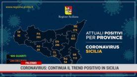 Palermo. Coronavirus: continua il trend positivo in Sicilia