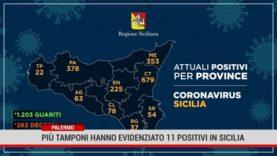 Palermo. Più tamponi hanno evidenziato 11 positivi in Sicilia