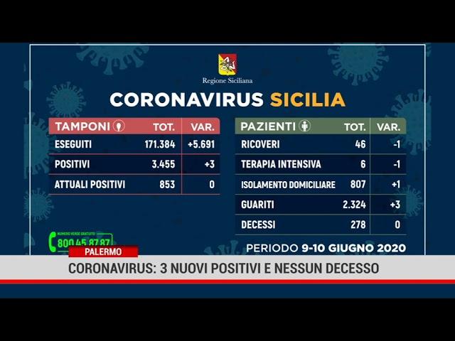 Palermo. Coronavirus: 3 nuovi positivi e nessun decesso