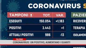 Palermo. Coronavirus: un positivo, aumentano i guariti