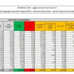 Coronavirus, 17.455 nuovi casi e 192 decessi in 24 ore