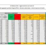 Coronavirus, 19.886 nuovi casi e 308 decessi in 24 ore