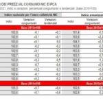 A febbraio inflazione in crescita per il secondo mese consecutivo