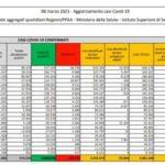 Covid, oltre 100 mila vittime in Italia dall'inizio della pandemia