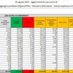 In Italia 7.230 nuovi contagi e 27 decessi, tasso positività 3.40%